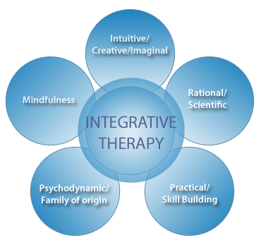 counseling models and theories Theory of counseling  counseling and clinical theories - counseling and clinical  lesson #2 comparison of counseling models & introduction to the process of.